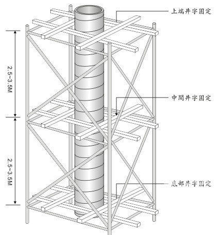 方圆木制圆柱模板安装步骤 建筑圆模板施工方案